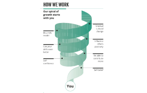 How_we_work_spiral_thumb